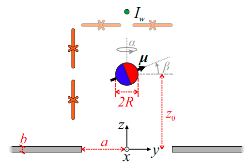 Magnetic levitation for sensing applications: published in Phys. Rev. Applied