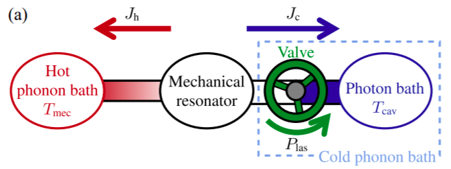Paper about thermodynamics of sideband coolingpublished